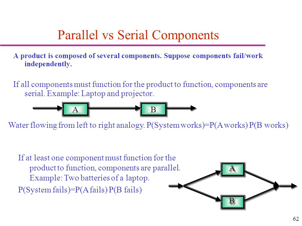 Parallel vs Serial Components