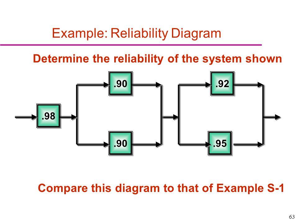 Example: Reliability Diagram
