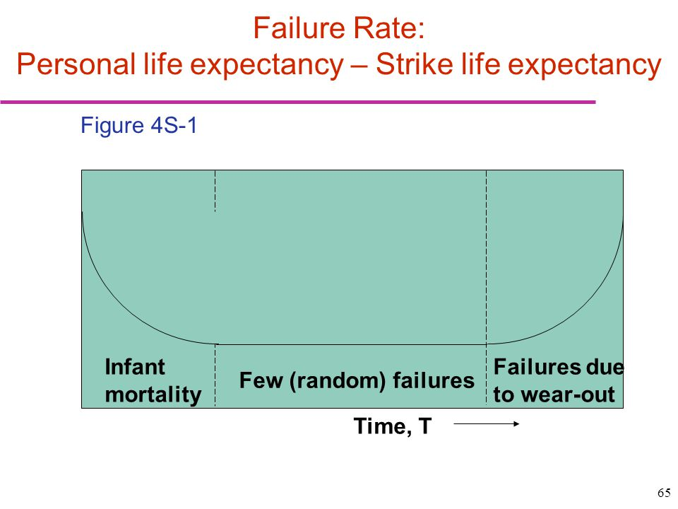 Failure Rate: Personal life expectancy – Strike life expectancy