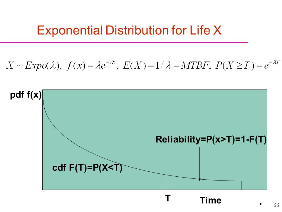 Exponential Distribution for Life X