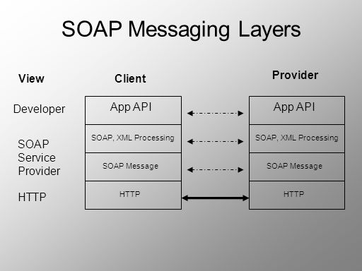 SOAP Messaging Layers View Client Provider Developer App API App API