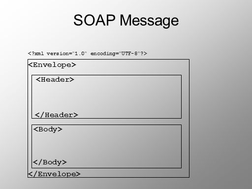 SOAP Message <Envelope> <Header> </Header>