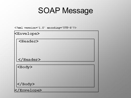 SOAP Message <Envelope> <Header> </Header>