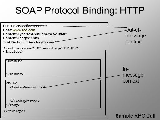 SOAP Protocol Binding: HTTP