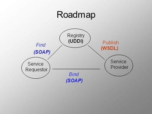 Roadmap Registry (UDDI) Publish Find (WSDL) (SOAP) Service Service