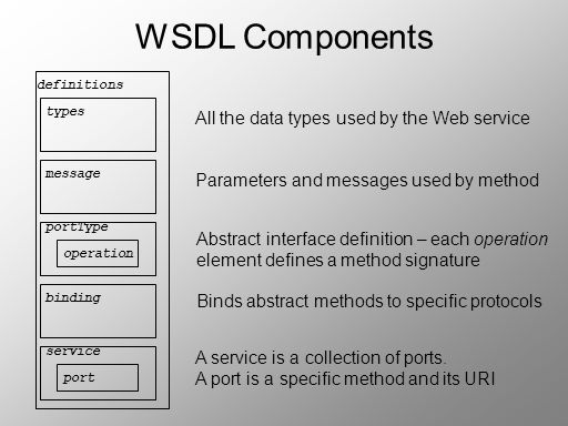 WSDL Components All the data types used by the Web service
