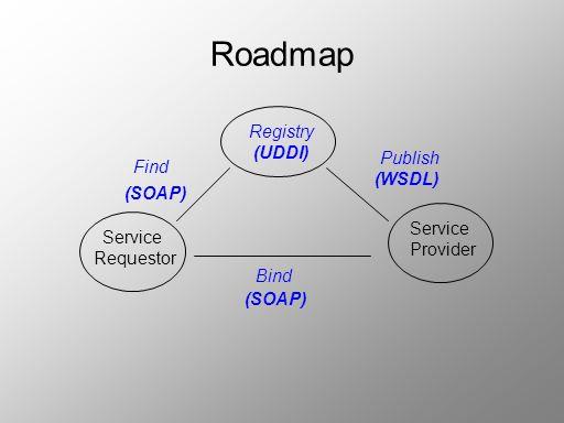 Roadmap Registry (UDDI) Publish Find (WSDL) (SOAP) Service Service