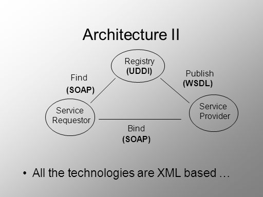 Architecture II All the technologies are XML based … Registry (UDDI)