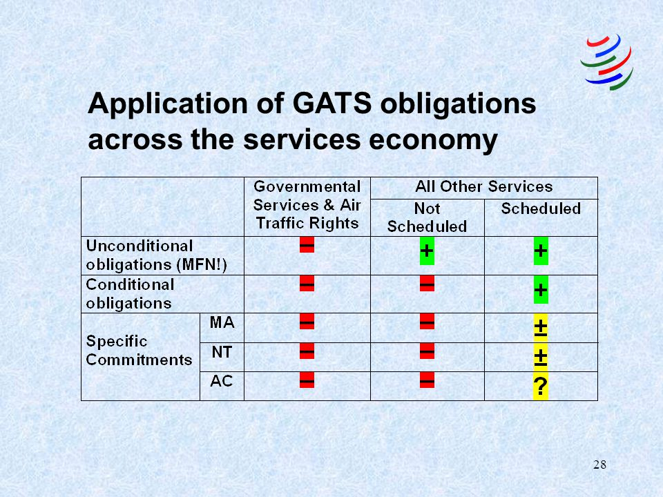 Application of GATS obligations across the services economy