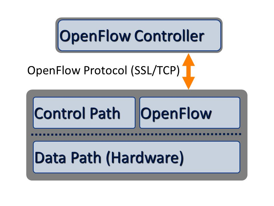 OpenFlow Controller Control Path OpenFlow Data Path (Hardware)