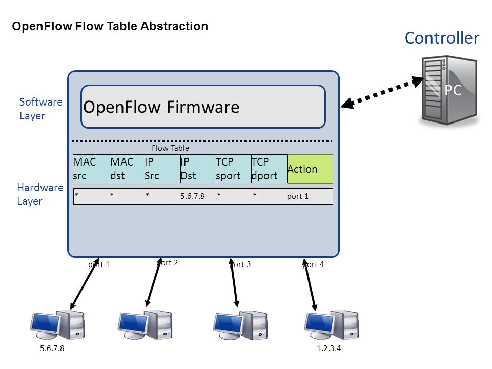 OpenFlow Firmware Controller PC OpenFlow Flow Table Abstraction