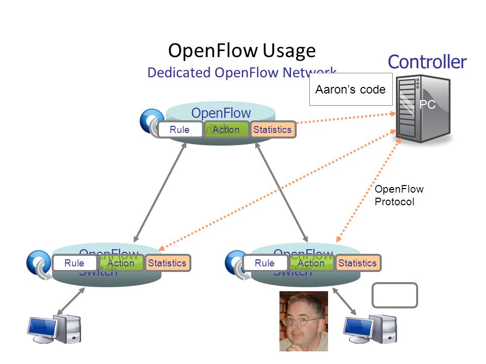 OpenFlow Usage Dedicated OpenFlow Network