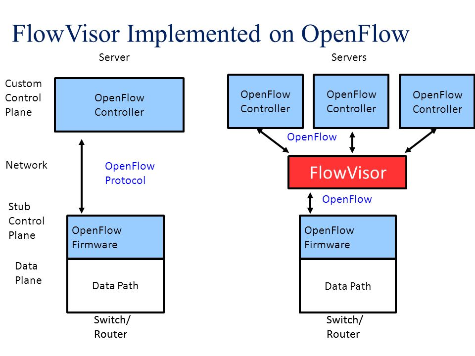 FlowVisor Implemented on OpenFlow