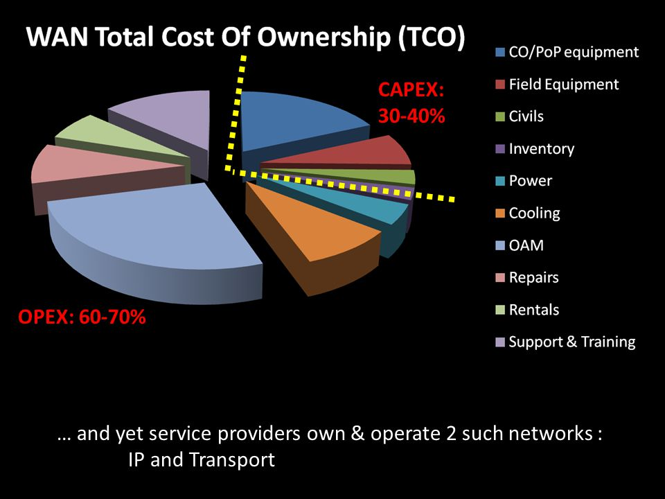 CAPEX: 30-40% OPEX: 60-70% … and yet service providers own & operate 2 such networks : IP and Transport.