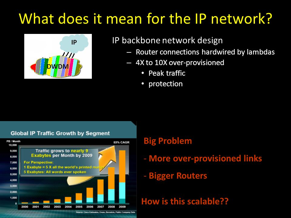What does it mean for the IP network