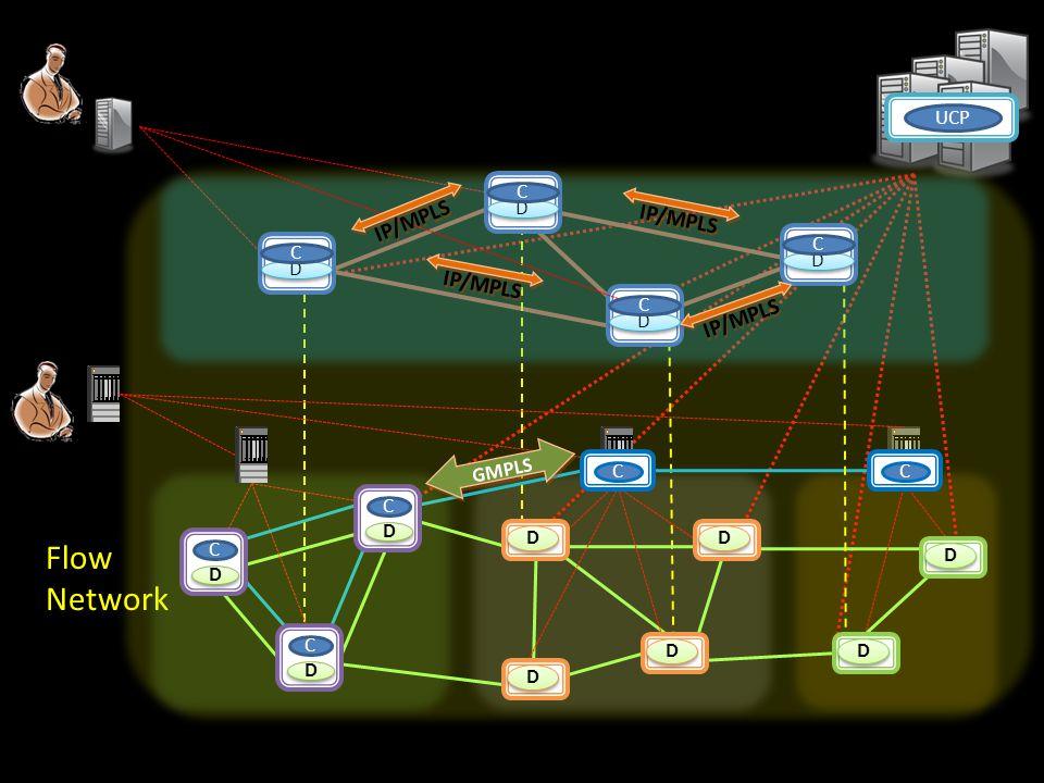 Flow Network IP/MPLS IP/MPLS IP/MPLS IP/MPLS UCP C D C C D D C D GMPLS