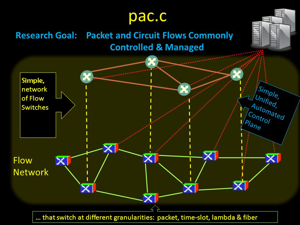 pac.c Research Goal: Packet and Circuit Flows Commonly Controlled & Managed. Simple, network.