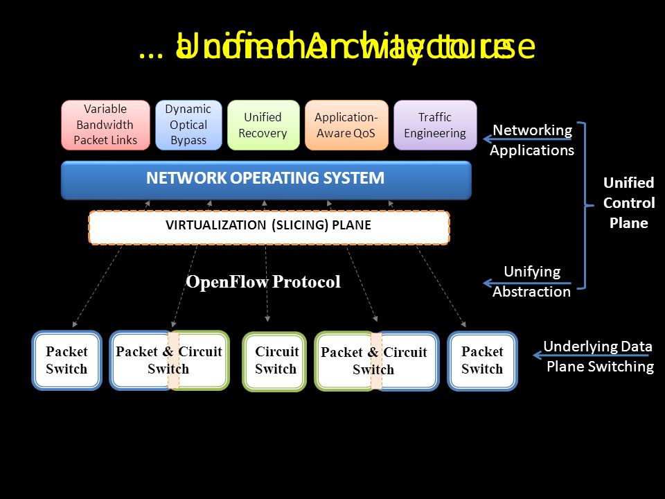 … a common way to use Unified Architecture NETWORK OPERATING SYSTEM