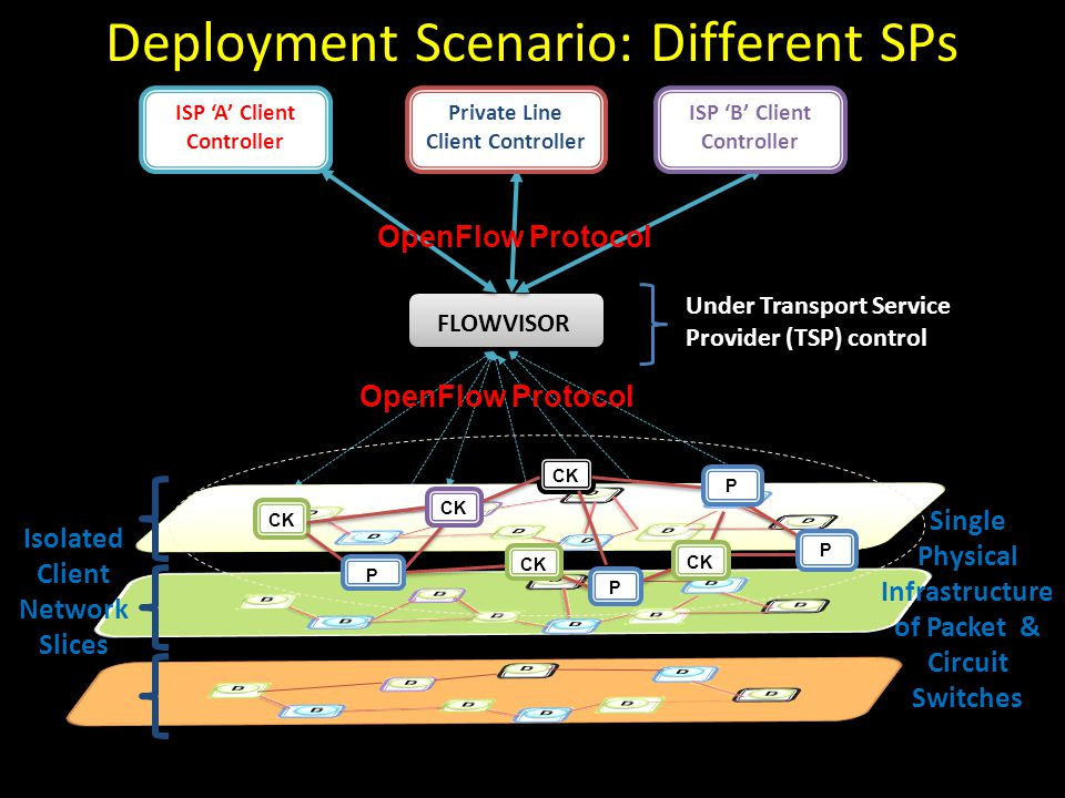 Deployment Scenario: Different SPs