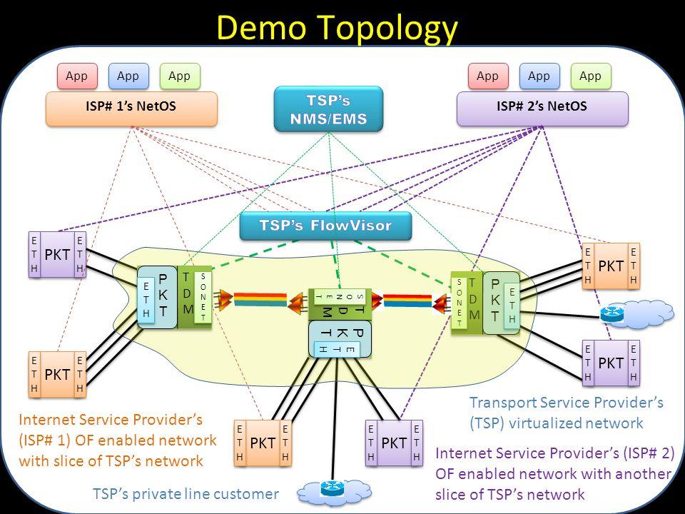 Demo Topology PKT PKT PKT PKT