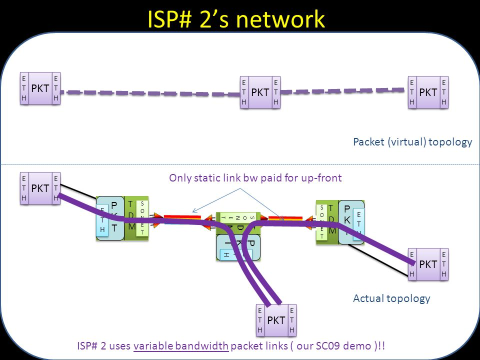 ISP# 2's network PKT PKT PKT Packet (virtual) topology