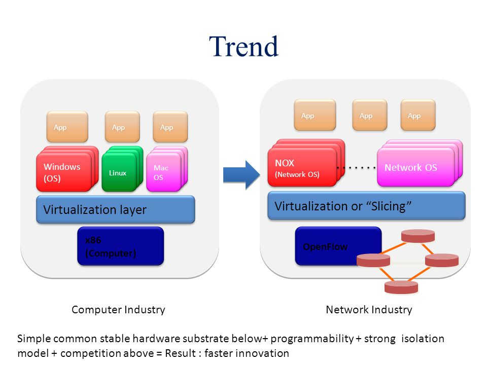 Trend Virtualization or Slicing Virtualization layer
