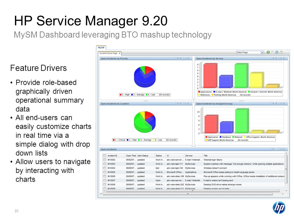 HP Service Manager 9.20 MySM Dashboard leveraging BTO mashup technology. Feature Drivers.