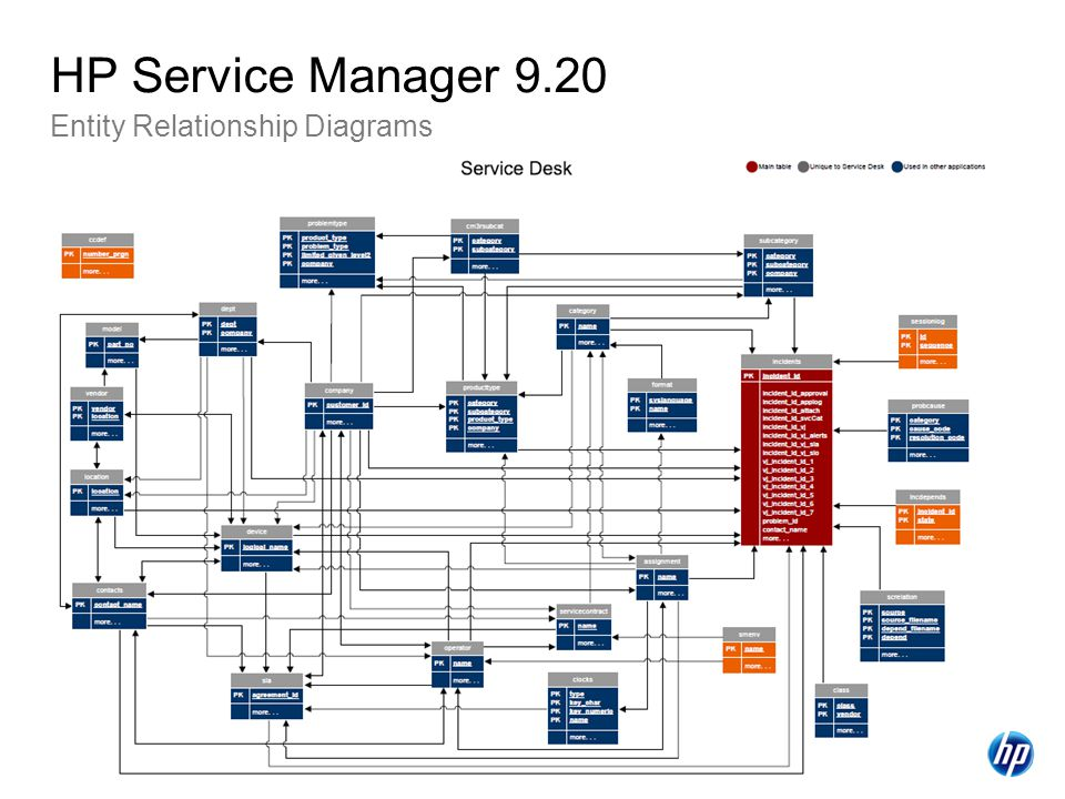 HP Service Manager 9.20 Entity Relationship Diagrams