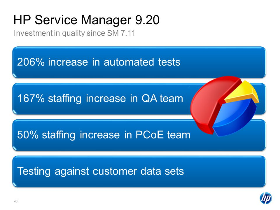 HP Service Manager 9.20 206% increase in automated tests