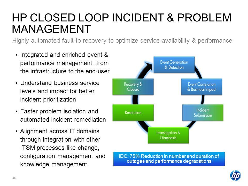 HP CLOSED LOOP INCIDENT & PROBLEM MANAGEMENT