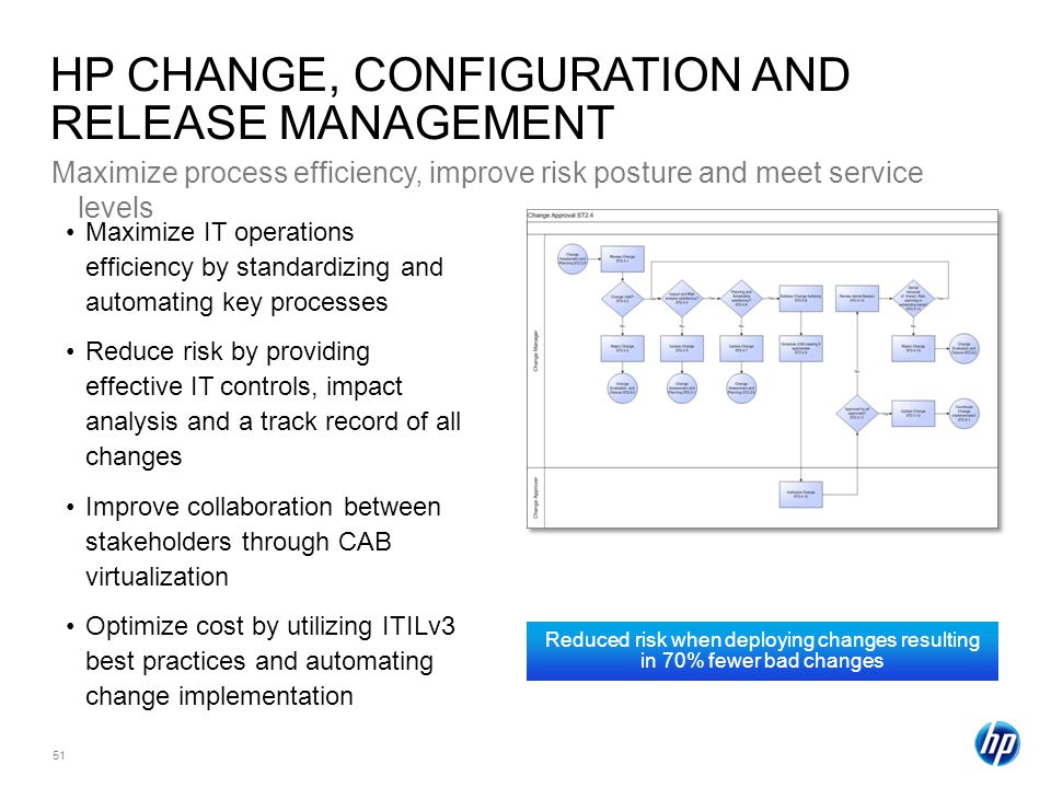 HP CHANGE, CONFIGURATION AND RELEASE MANAGEMENT