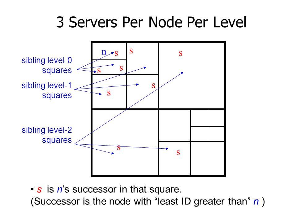3 Servers Per Node Per Level
