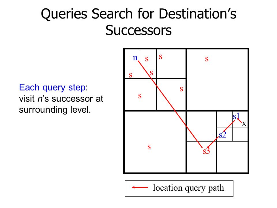 Queries Search for Destination's Successors
