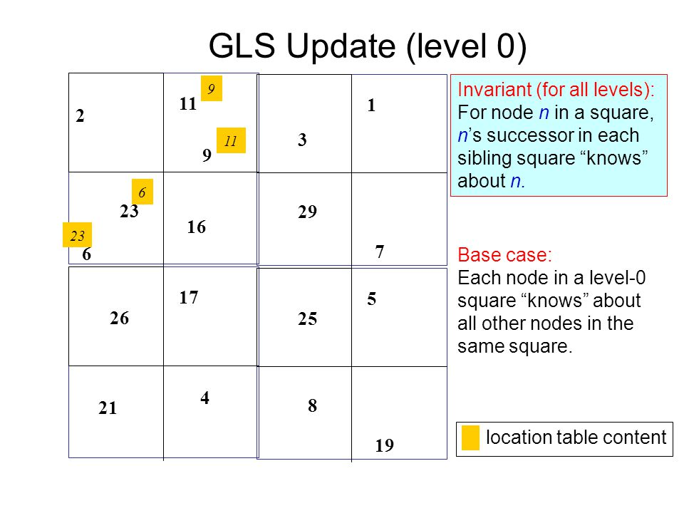 GLS Update (level 0) Invariant (for all levels):