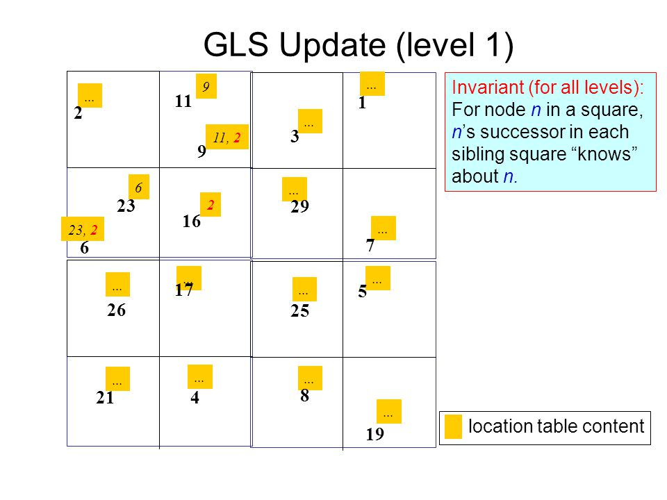 GLS Update (level 1) Invariant (for all levels):