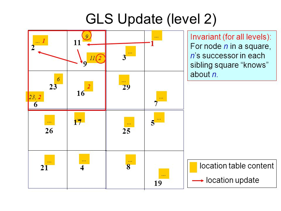 GLS Update (level 2) Invariant (for all levels):
