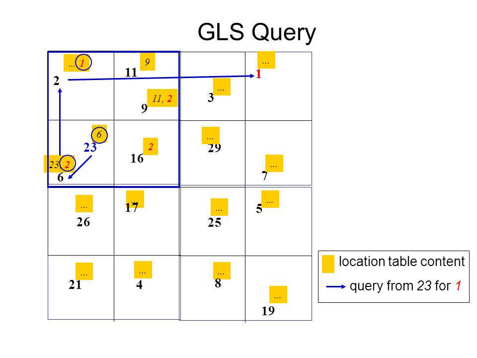 GLS Query 11 1 1 2 3 9 23 29 16 6 7 17 5 26 25 location table content