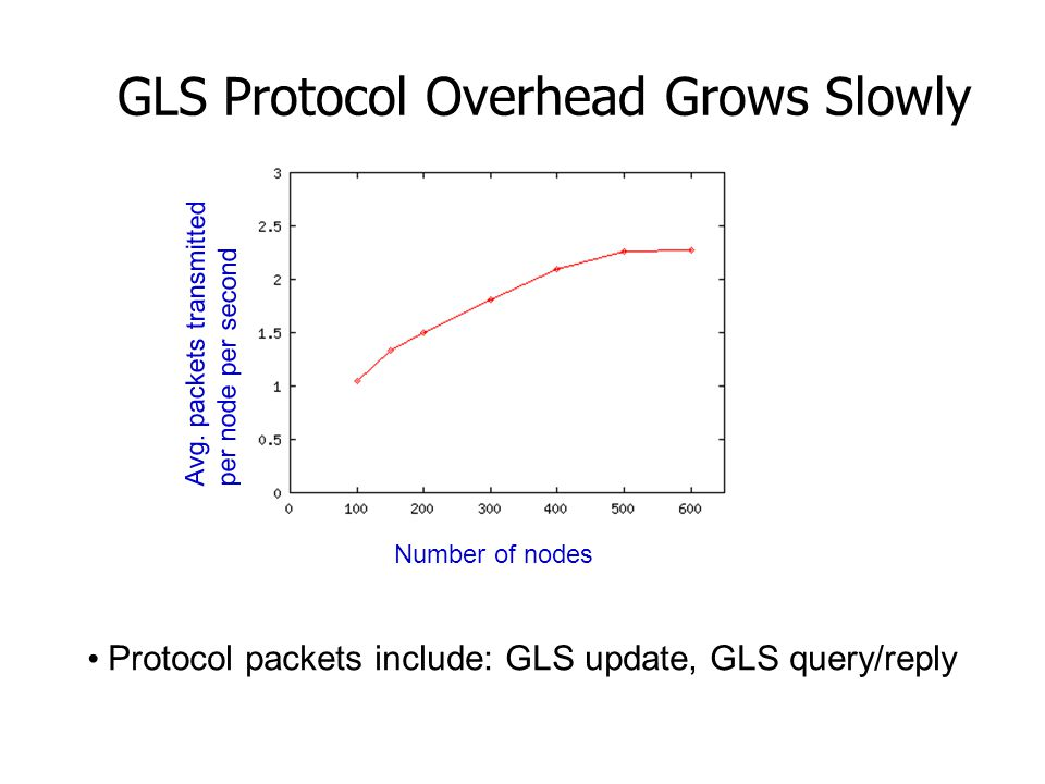 GLS Protocol Overhead Grows Slowly