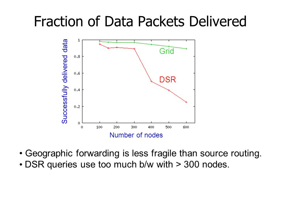 Fraction of Data Packets Delivered