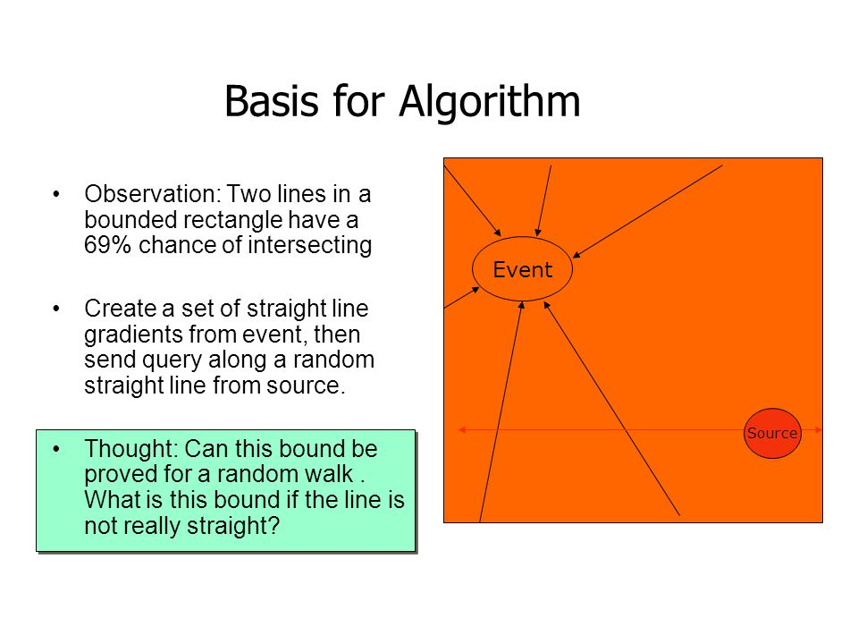 Basis for Algorithm Observation: Two lines in a bounded rectangle have a 69% chance of intersecting.