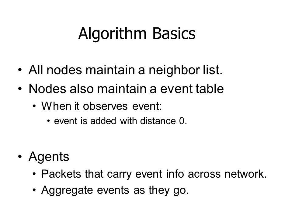 Algorithm Basics All nodes maintain a neighbor list.