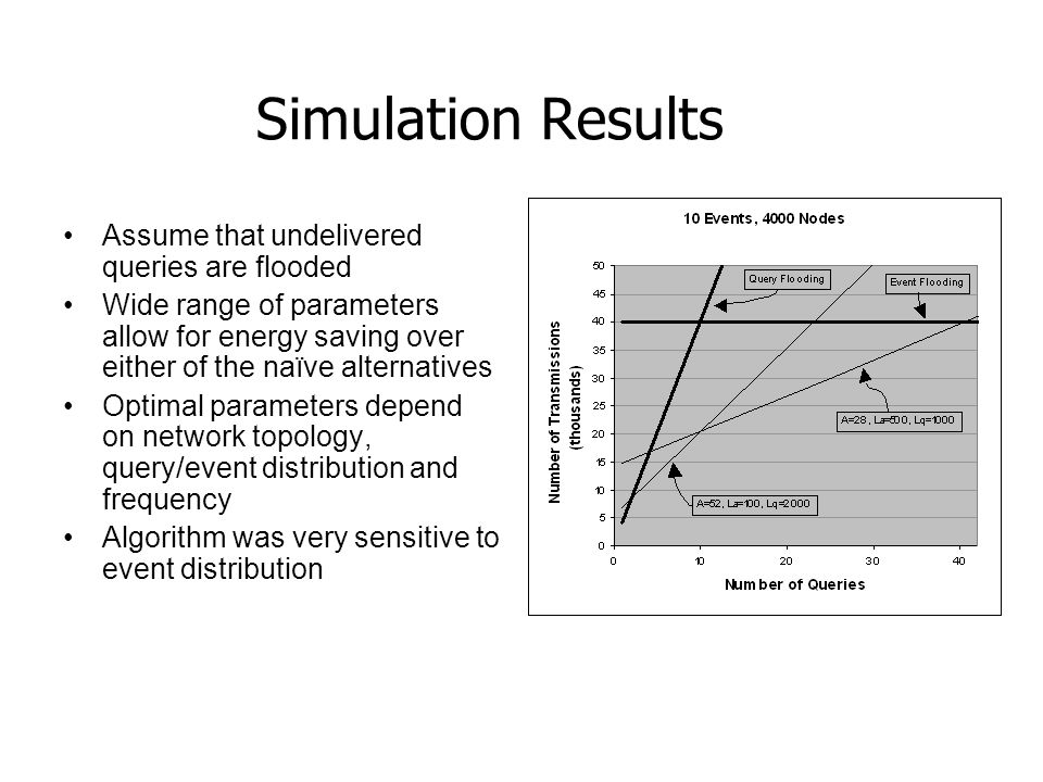 Simulation Results Assume that undelivered queries are flooded