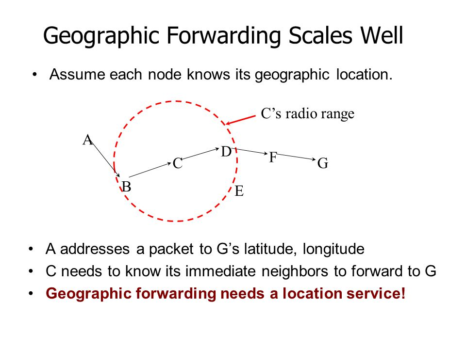 Geographic Forwarding Scales Well