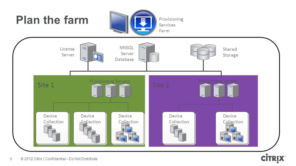Plan the farm Site 1 Site 2 Provisioning Services Farm License Server