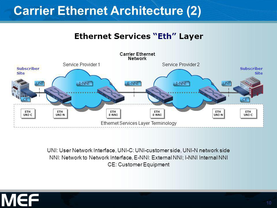 Carrier Ethernet Architecture (2)