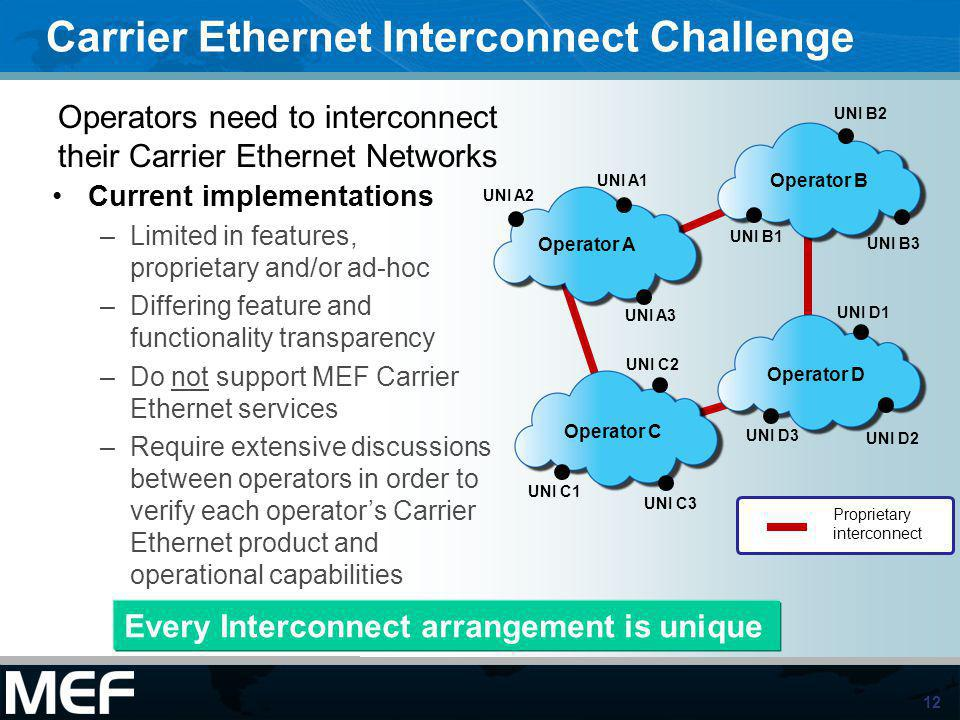 Carrier Ethernet Interconnect Challenge