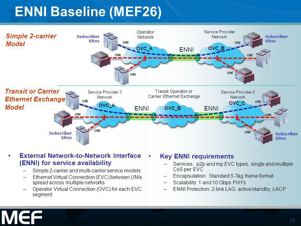 ENNI Baseline (MEF26) Simple 2-carrier Model