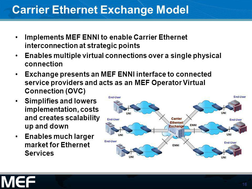 Carrier Ethernet Exchange Model