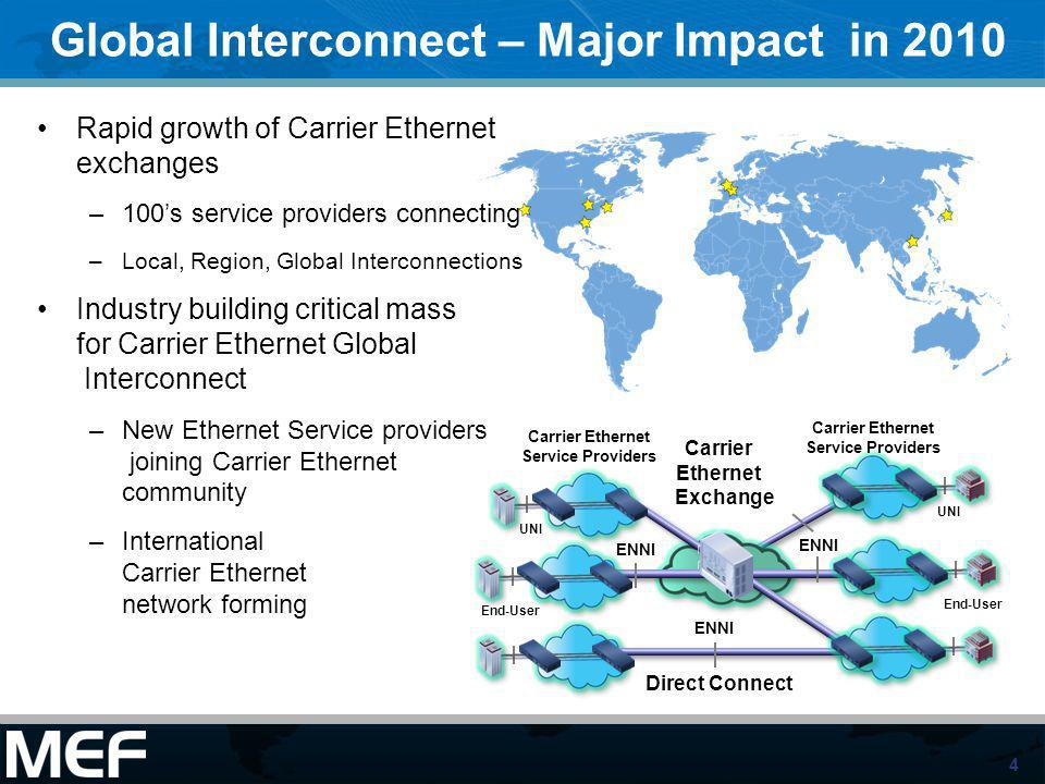 Global Interconnect – Major Impact in 2010