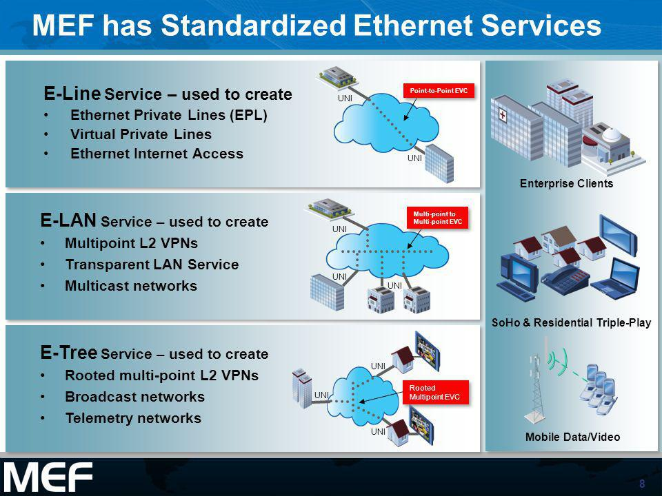 MEF has Standardized Ethernet Services